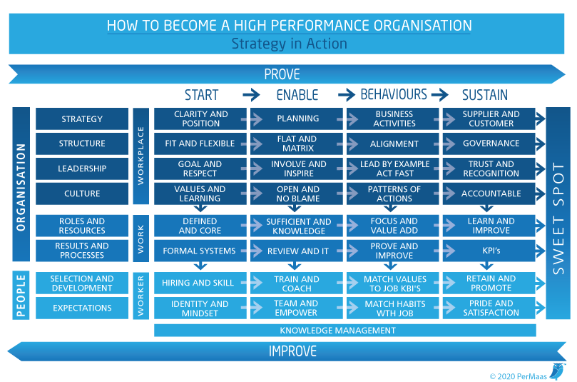 Permaas High Performance Organisation