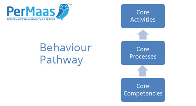 permaas behaviour pathway